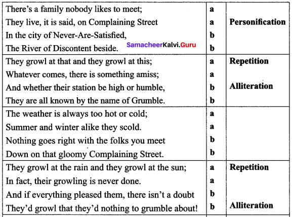 The Grumble Family Poem Questions And Answers Samacheer Kalvi 10th English