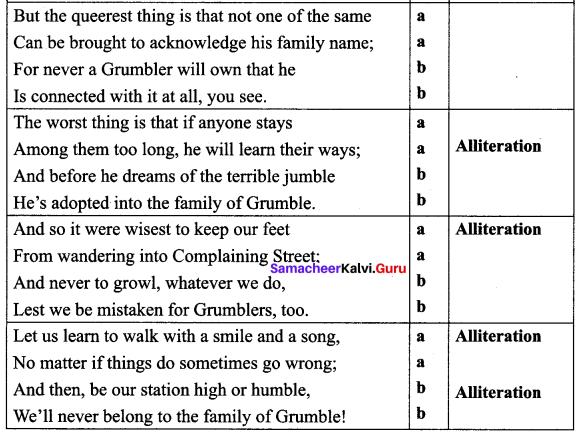 Samacheer Kalvi 10th English Solutions Poem Chapter 2 The Grumble Family 2