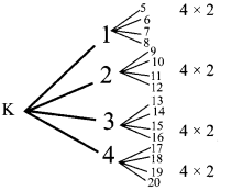 Maths 2.8 Class 10 Samacheer Kalvi