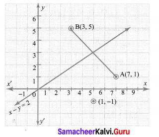 Samacheer Kalvi 10th Maths Chapter 5 Coordinate Geometry Additional Questions 1