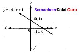 Class 10th Math Exercise 5.3 Samacheer Kalvi