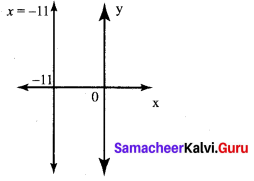 Exercise 5.4 Class 10 Samacheer Kalvi