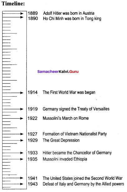 History Class 10 Chapter 2 Samacheer Kalvi