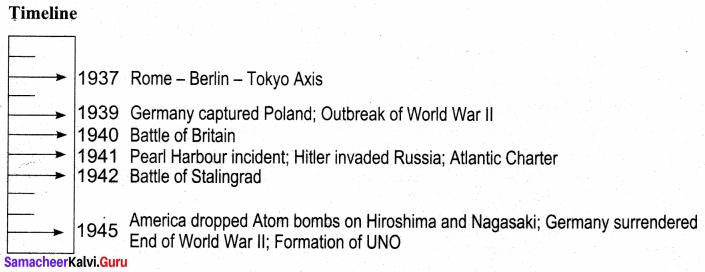 Samacheer Kalvi 10th Social Science History Solutions Chapter 3 World War II 95
