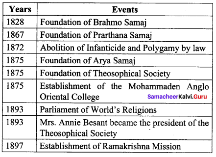 Social And Religious Reform Movements 10th Class Answers Samacheer Kalvi