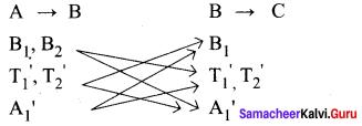 Samacheer Kalvi 11th Maths Solutions Chapter 4 Combinatorics and Mathematical Induction Ex 4.1 30