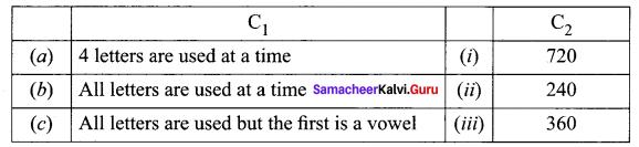 Samacheer Kalvi 11th Maths Solutions Chapter 4 Combinatorics and Mathematical Induction Ex 4.1 65