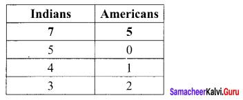 Samacheer Kalvi 11th Maths Solutions Chapter 4 Combinatorics and Mathematical Induction Ex 4.3 48