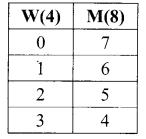 Samacheer Kalvi 11th Maths Solutions Chapter 4 Combinatorics and Mathematical Induction Ex 4.3 53