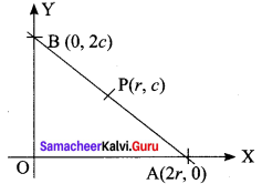 Samacheer Kalvi 11th Maths Solutions Chapter 6 Two Dimensional Analytical Geometry Ex 6.2 4