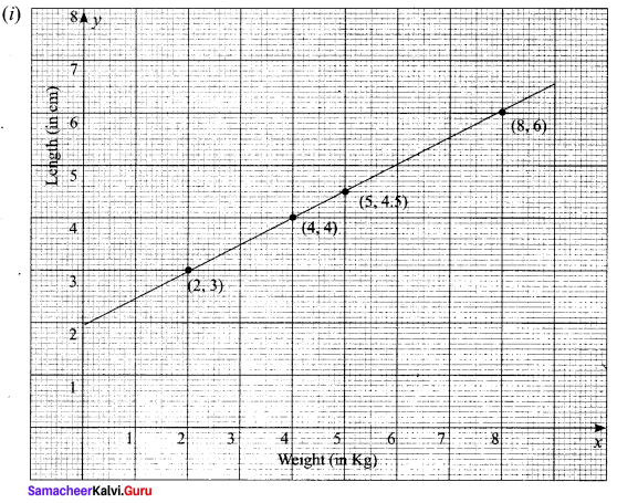 Samacheer Kalvi 11th Maths Solutions Chapter 6 Two Dimensional Analytical Geometry Ex 6.2 75