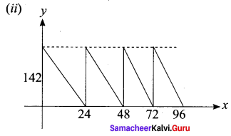 Samacheer Kalvi 11th Maths Solutions Chapter 6 Two Dimensional Analytical Geometry Ex 6.2 777