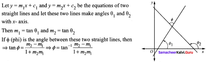 Samacheer Kalvi 11th Maths Solutions Chapter 6 Two Dimensional Analytical Geometry Ex 6.2 780