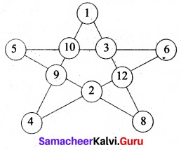 Samacheer Kalvi 6th Maths Solutions Term 1 Chapter 6 Information Processing Additional Questions 2 Q1.1