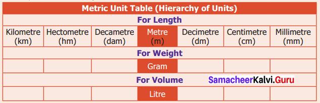 Samacheer Kalvi 6th Maths Solutions Term 2 Chapter 2 Measurements Intext Questions 26 Q1