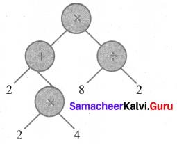 Samacheer Kalvi 6th Maths Solutions Term 2 Chapter 5 Information Processing Ex 5.1 Q1.3