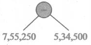 Samacheer Kalvi 6th Maths Solutions Term 2 Chapter 5 Information Processing Ex 5.2 Q4.1