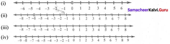 Samacheer Kalvi 6th Maths Solutions Term 3 Chapter 2 Integers Intext Questions 1