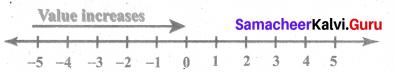 Samacheer Kalvi 6th Maths Solutions Term 3 Chapter 2 Integers Intext Questions 6