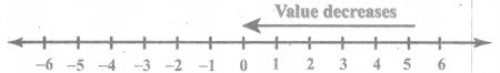 Samacheer Kalvi 6th Maths Solutions Term 3 Chapter 2 Integers Intext Questions 7