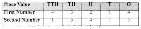 Samacheer Kalvi 6th Maths Term 1 Chapter 1 Numbers Intext Questions Page 14 Q1.1