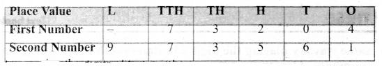 Samacheer Kalvi 6th Maths Term 1 Chapter 1 Numbers Intext Questions Page 14 Q1.2