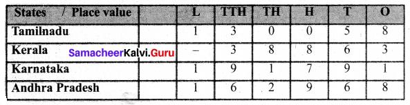 Samacheer Kalvi 6th Maths Term 1 Chapter 1 Numbers Intext Questions Page 16 Q1.1