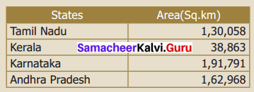 Samacheer Kalvi 6th Maths Term 1 Chapter 1 Numbers Intext Questions Page 16 Q1