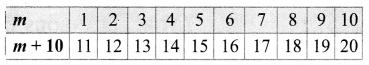Samacheer Kalvi 6th Maths Term 1 Chapter 2 Introduction to Algebra Additional Questions Q3.1