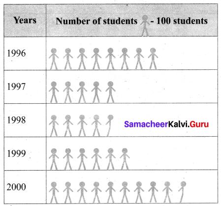 Samacheer Kalvi 6th Maths Term 1 Chapter 5 Statistics Additional Questions 2 Q1.1