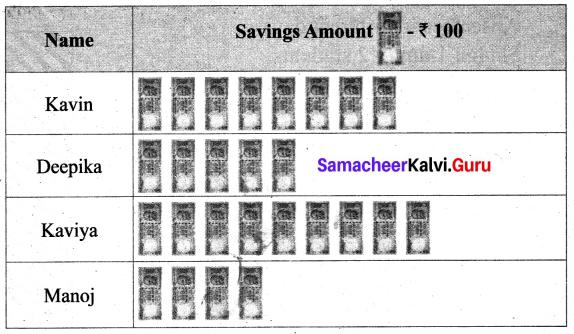 Samacheer Kalvi 6th Maths Term 1 Chapter 5 Statistics Additional Questions 3 Q1.1