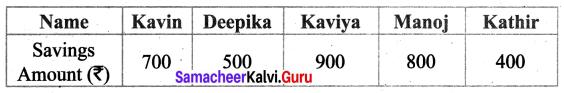 Samacheer Kalvi 6th Maths Term 1 Chapter 5 Statistics Additional Questions 3 Q1