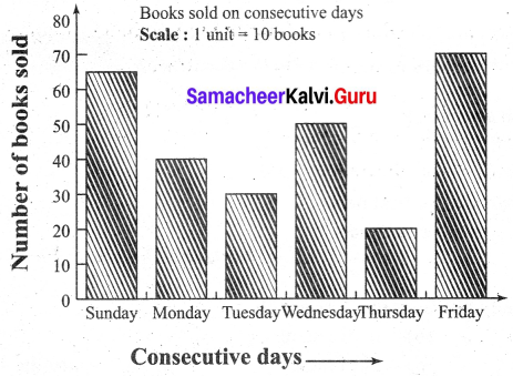 Samacheer Kalvi 6th Maths Term 1 Chapter 5 Statistics Additional Questions 3 Q2.1