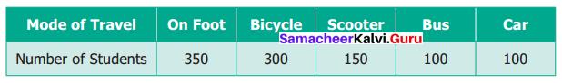 Samacheer Kalvi 6th Maths Term 1 Chapter 5 Statistics Ex 5.4 Q2