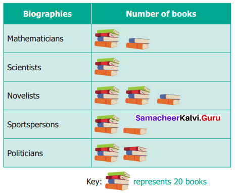 Samacheer Kalvi 6th Maths Term 1 Chapter 5 Statistics Ex 5.4 Q7