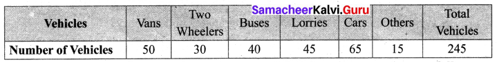 Samacheer Kalvi 6th Maths Term 1 Chapter 5 Statistics Ex 5.4 Q8.2