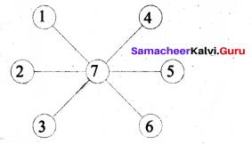 Samacheer Kalvi 6th Maths Term 1 Chapter 6 Information Processing Ex 6.2 Q4.1