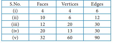 Samacheer Kalvi 8th Maths Term 1 Chapter 2 Measurements Ex 2.3 10