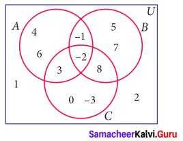 Exercise 1.5 Class 9 Maths Samacheer