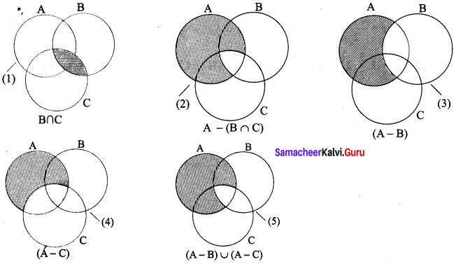 9th Maths Set Language Exercise 1.5 Samacheer Kalvi