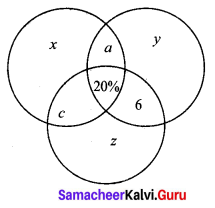 Samacheer Kalvi 9th Maths Chapter 1 Set Language Ex 1.7 4