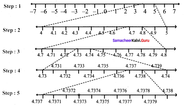 Samacheer Kalvi 9th Maths Chapter 2 Real Numbers Ex 2.4 3