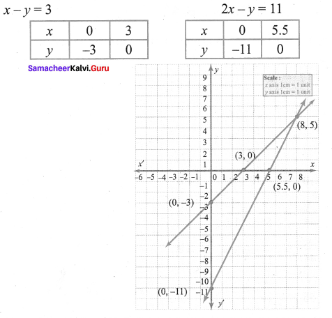 Samacheer Kalvi 9th Maths Chapter 3 Algebra Additional Questions 109