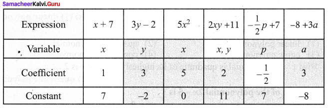 Samacheer Kalvi 9th Maths Chapter 3 Algebra Additional Questions 90