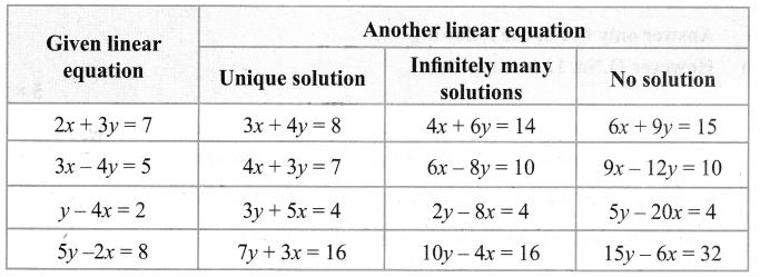 Samacheer Kalvi 9th Maths Chapter 3 Algebra Additional Questions 95