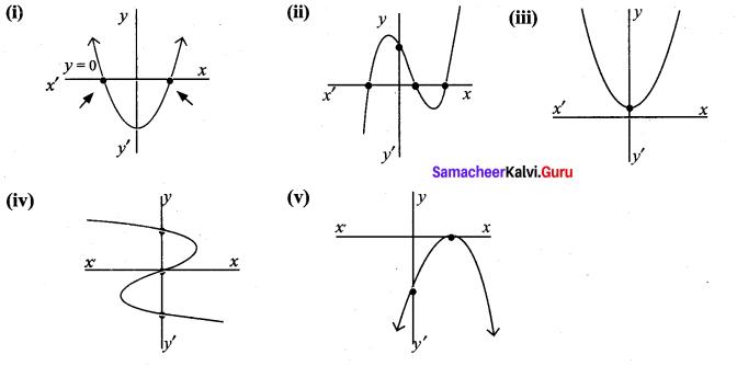 Ex 3.2 Class 9 Algebra Samacheer Kalvi