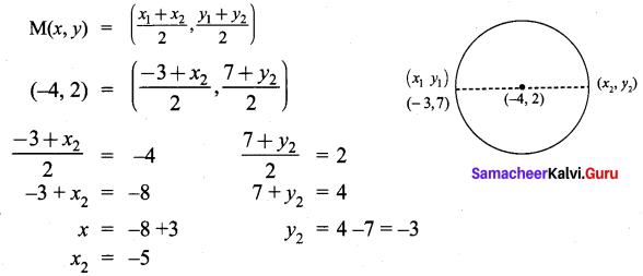 9th Maths Exercise 5.3 Samacheer Kalvi Coordinate Geometry