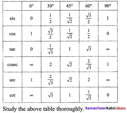 Samacheer Kalvi 9th Maths Chapter 6 Trigonometry Ex 6.2 5