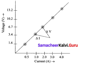 Chapter 4 Electric Charge And Electric Current Samacheer Kalvi