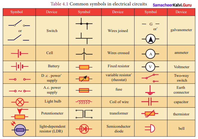 9th Std Science Book Answers Chapter 4 Electric Charge And Electric Current Samacheer Kalvi